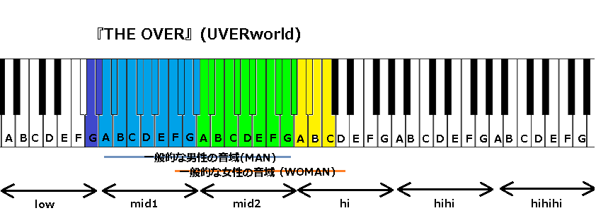 『THE OVER』(UVERworld)