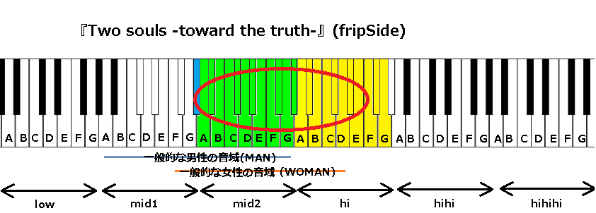 『Two souls -toward the truth-』(fripSide)