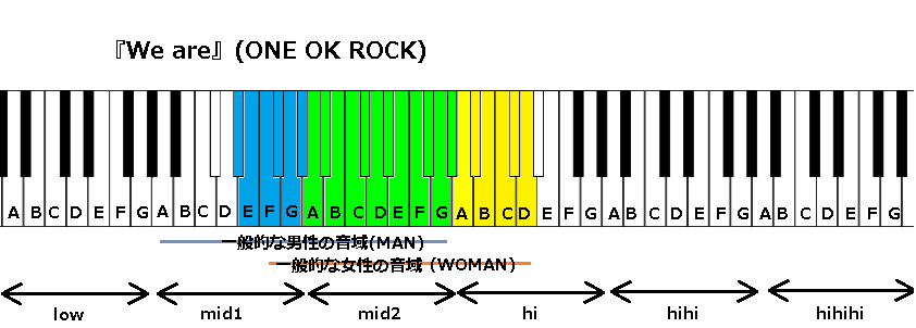 『We are』(ONE OK ROCK)