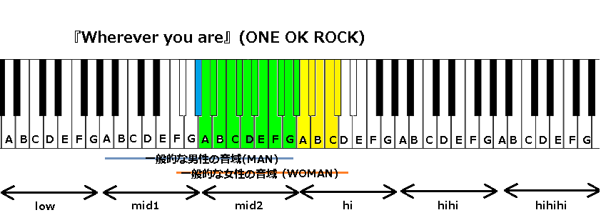 『Wherever you are』(ONE OK ROCK)