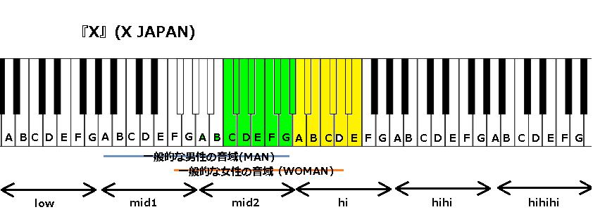 『X』(X JAPAN)