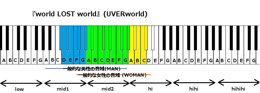 『world LOST world』(UVERworld)
