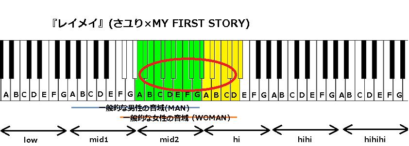 『レイメイ』(さユり×MY FIRST STORY)