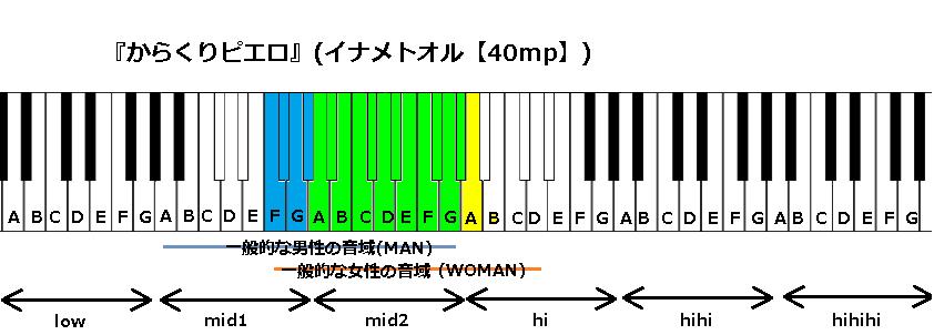 『からくりピエロ』(イナメトオル【40mp】)