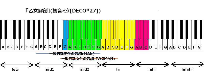 『乙女解剖』(初音ミク[DECO27])