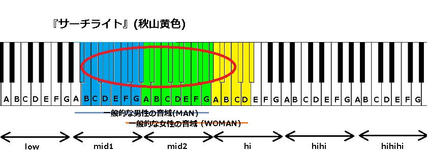 『サーチライト』(秋山黄色)