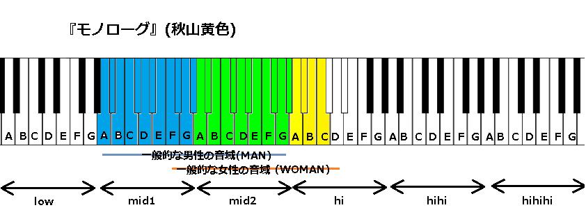 『モノローグ』(秋山黄色)