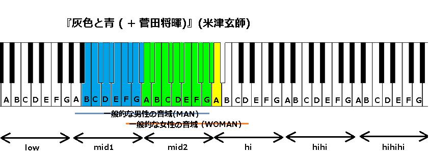 『灰色と青 ( + 菅田将暉)』(米津玄師)