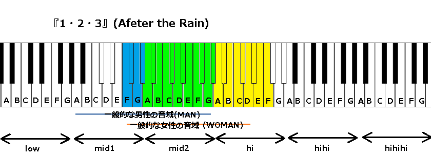 『1・2・3』(Afeter the Rain)
