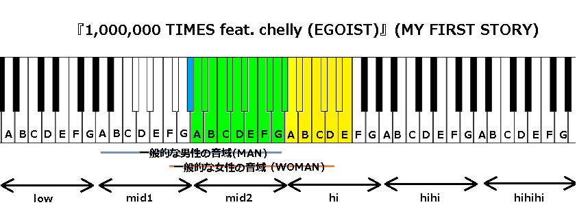 『1,000,000 TIMES feat. chelly (EGOIST)』(MY FIRST STORY)