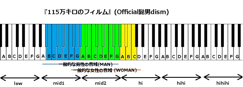 『115万キロのフィルム』(Official髭男dism)