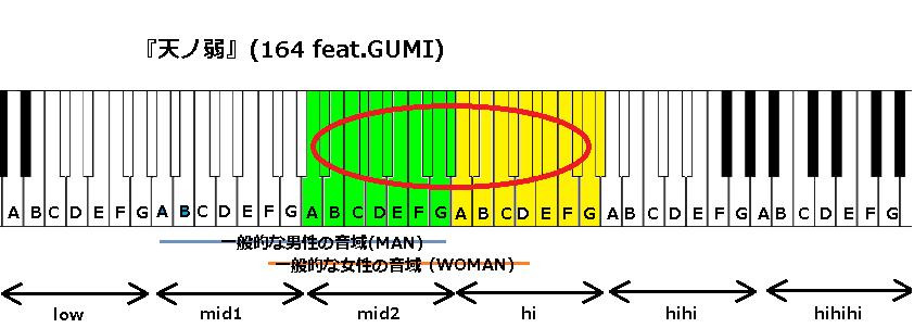 『天ノ弱』(164 feat.GUMI)