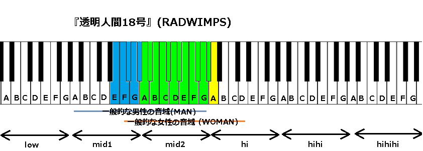 『透明人間18号』(RADWIMPS)
