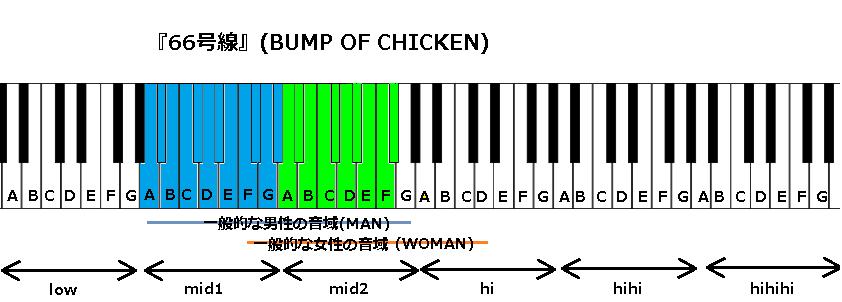 『66号線』(BUMP OF CHICKEN)