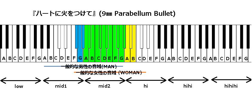 『ハートに火をつけて』(9㎜ Parabellum Bullet)