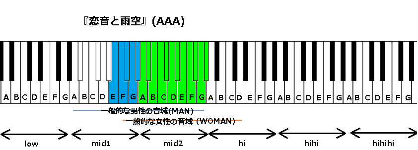 『恋音と雨空』(AAA)
