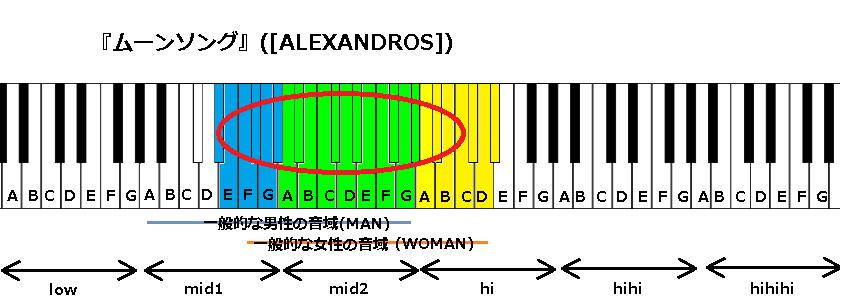 『ムーンソング』([ALEXANDROS])