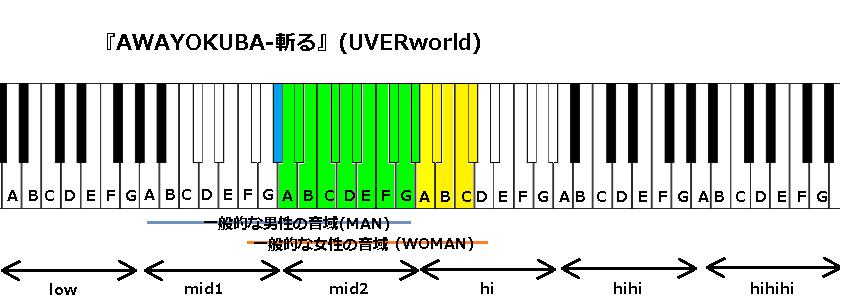 『AWAYOKUBA-斬る』(UVERworld)