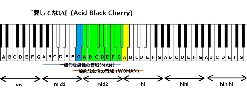 『愛してない』(Acid Black Cherry)