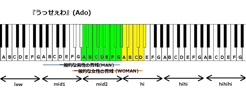 『うっせぇわ』(Ado)