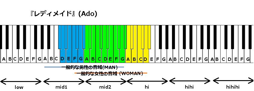 『レディメイド』(Ado)