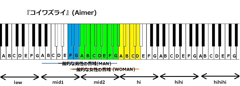 『コイワズライ』(Aimer)