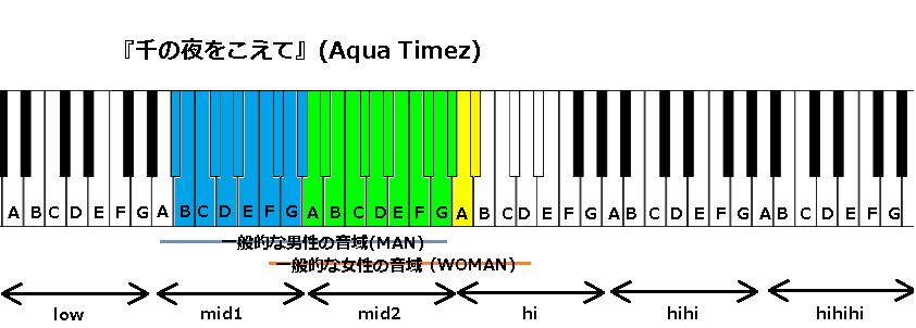 『千の夜をこえて』(Aqua Timez)