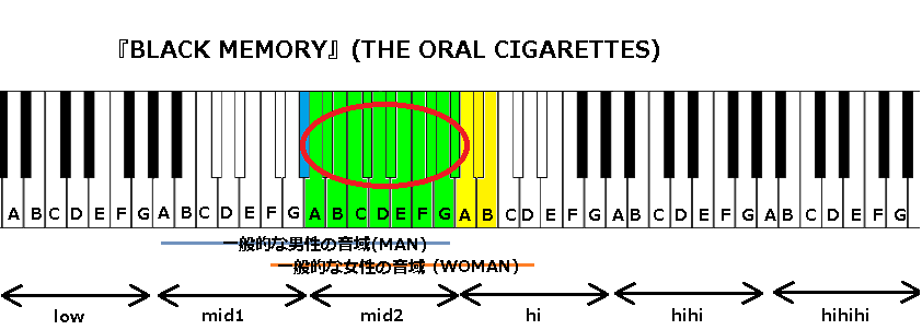 『BLACK MEMORY』(THE ORAL CIGARETTES)