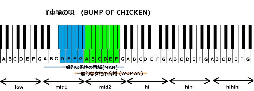 『車輪の唄』(BUMP OF CHICKEN)