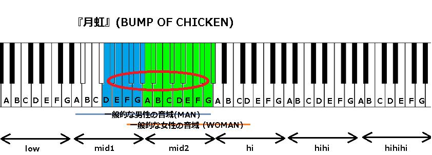 『月虹』(BUMP OF CHICKEN)