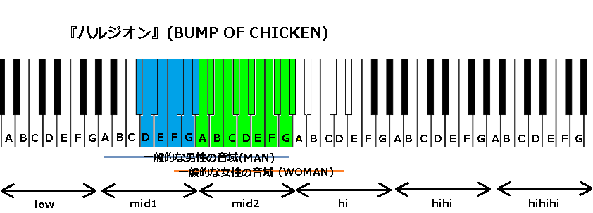 『ハルジオン』(BUMP OF CHICKEN)