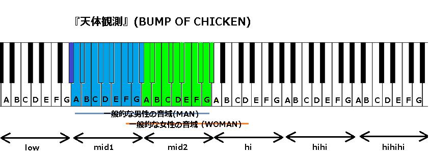 『天体観測』(BUMP OF CHICKEN)