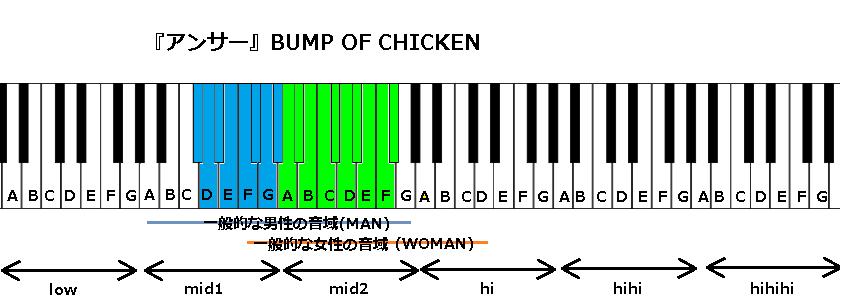 『アンサー』BUMP OF CHICKEN