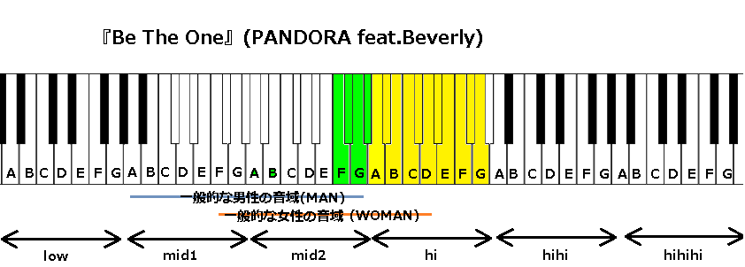 『Be The One』(PANDORA feat.Beverly)