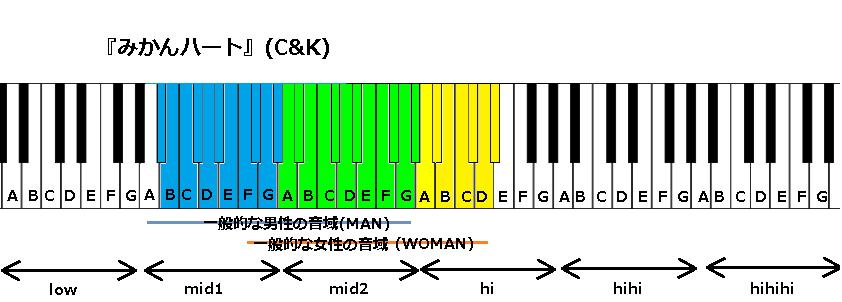 『みかんハート』(C&K)
