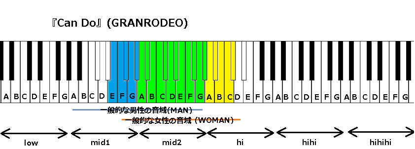 『Can Do』(GRANRODEO)