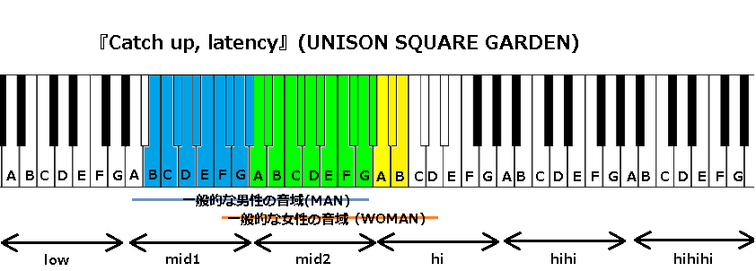 『Catch up, latency』(UNISON SQUARE GARDEN)