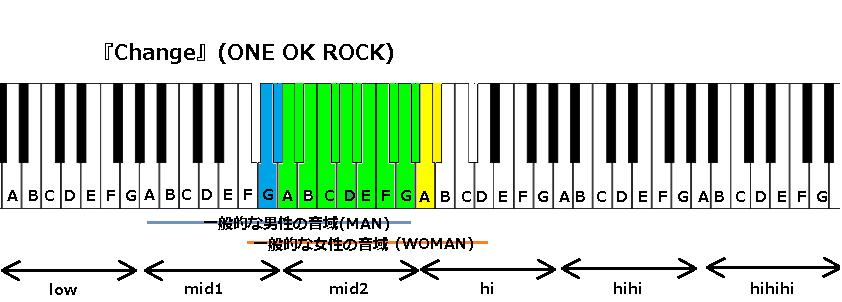 『Change』(ONE OK ROCK)