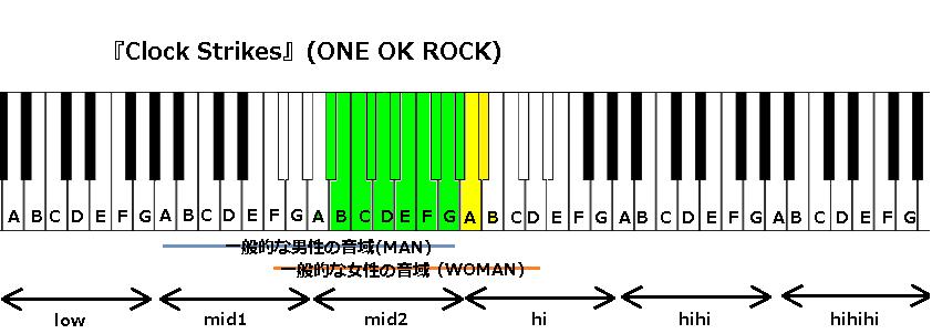 『Clock Strikes』(ONE OK ROCK)