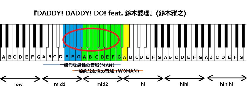 『DADDY! DADDY! DO! feat. 鈴木愛理』(鈴木雅之)