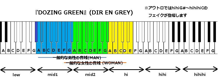 『DOZING GREEN』(DIR EN GREY)