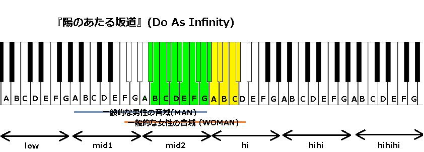 『陽のあたる坂道』(Do As Infinity)