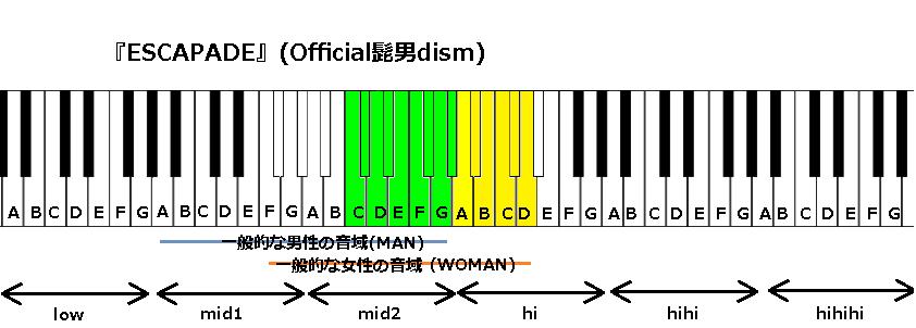 『ESCAPADE』(Official髭男dism)