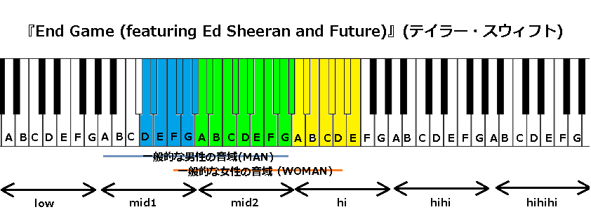 『End Game (featuring Ed Sheeran and Future)』