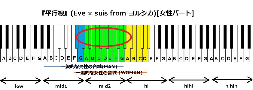 『平行線』(Eve × suis from ヨルシカ)女性