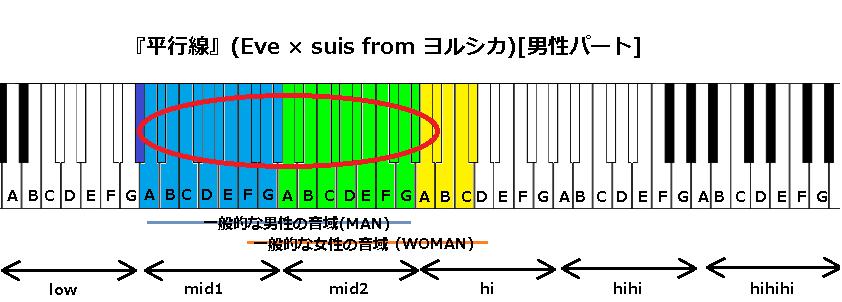 『平行線』(Eve × suis from ヨルシカ)男性