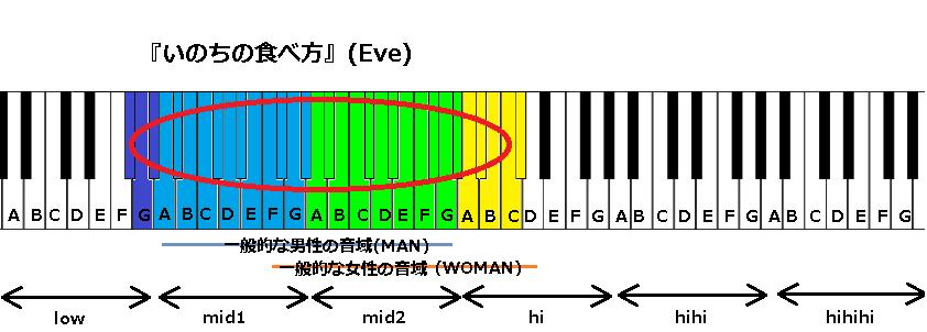 『いのちの食べ方』(Eve)