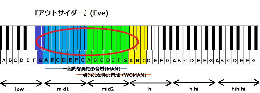 『アウトサイダー』(Eve)