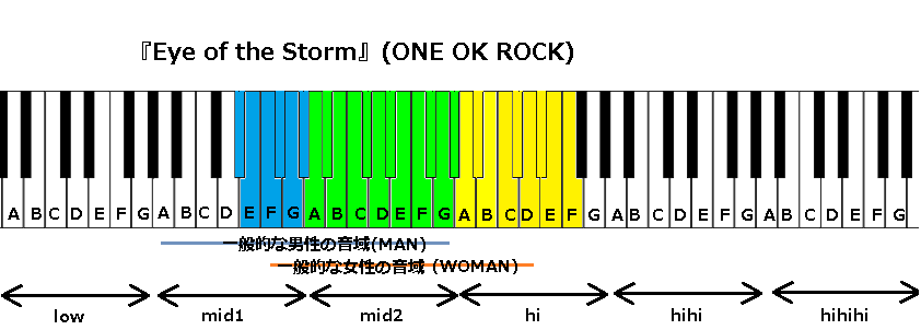 『Eye of the Storm』(ONE OK ROCK)