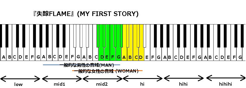 『失踪FLAME』(MY FIRST STORY)